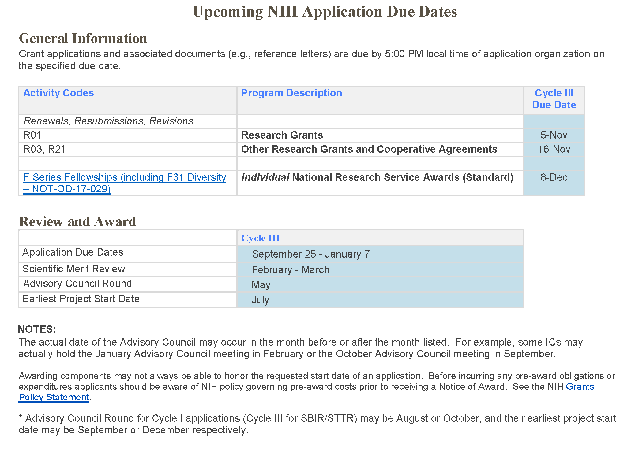 Nih due dates in Perth
